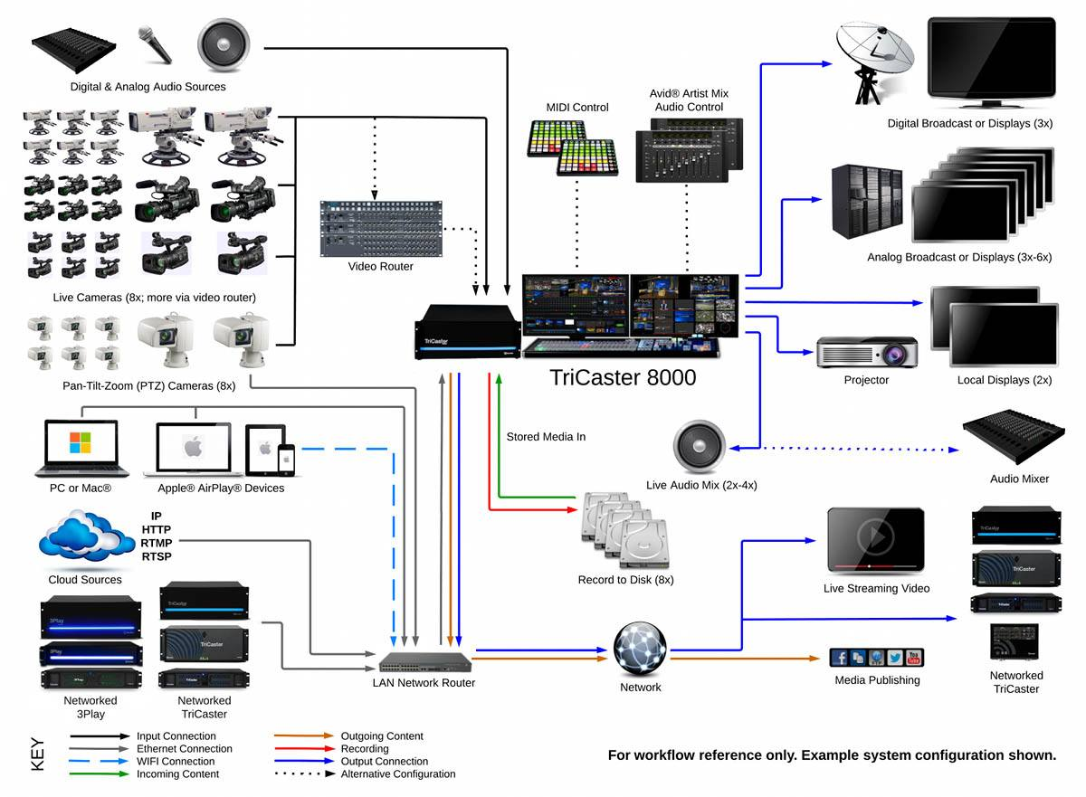 TriCaster 8000 + 8000CS (+ FREE Monitors + 19 TB Media + Adv  Edition)