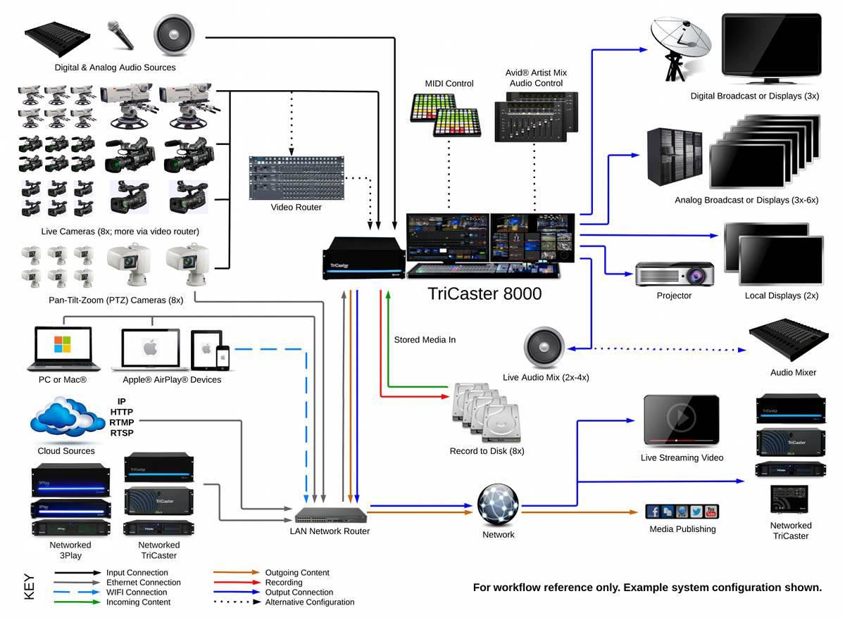 Newtek Tricaster 8000  Cs  Monitors  19tb Media  Advanced Ed